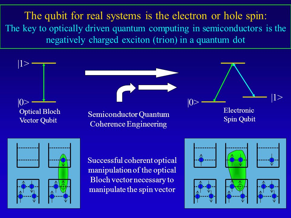 Semiconductor Quantum Coherence Engineering |0> |1> |0> |1> Optical Bloch Vector Qubit Electronic Spin Qubit Successful coherent optical manipulation