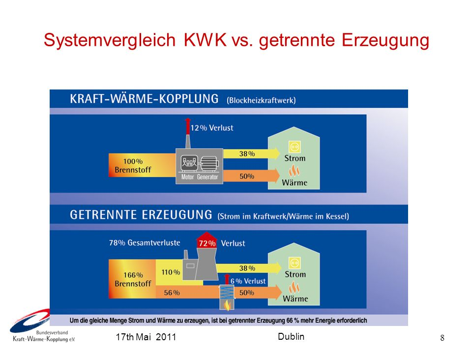 8 Systemvergleich KWK vs. getrennte Erzeugung 17th Mai 2011 Dublin