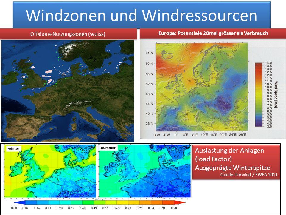 Windzonen und Windressourcen Europa: Potentiale 20mal grösser als Verbrauch Offshore-Nutzungszonen ( weiss ) Auslastung der Anlagen (load Factor) Ausgeprägte Winterspitze Quelle: Forwind / EWEA 2011 Auslastung der Anlagen (load Factor) Ausgeprägte Winterspitze Quelle: Forwind / EWEA 2011