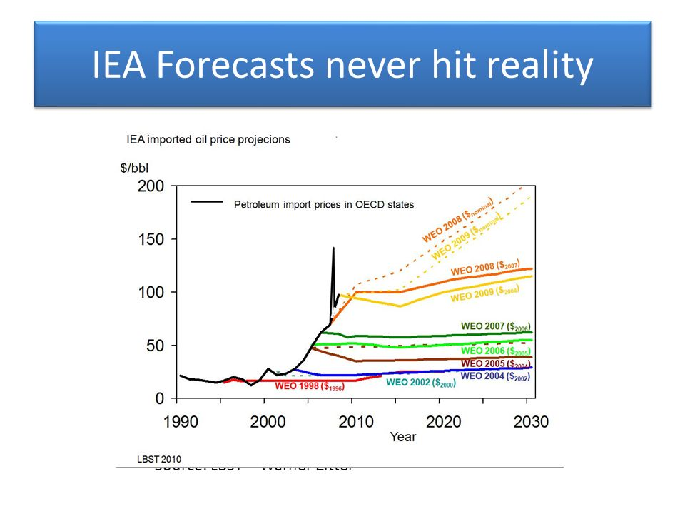 IEA Forecasts never hit reality Source: LBST – Werner Zittel