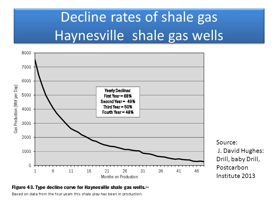 Decline rates of shale gas Haynesville shale gas wells Source: J.