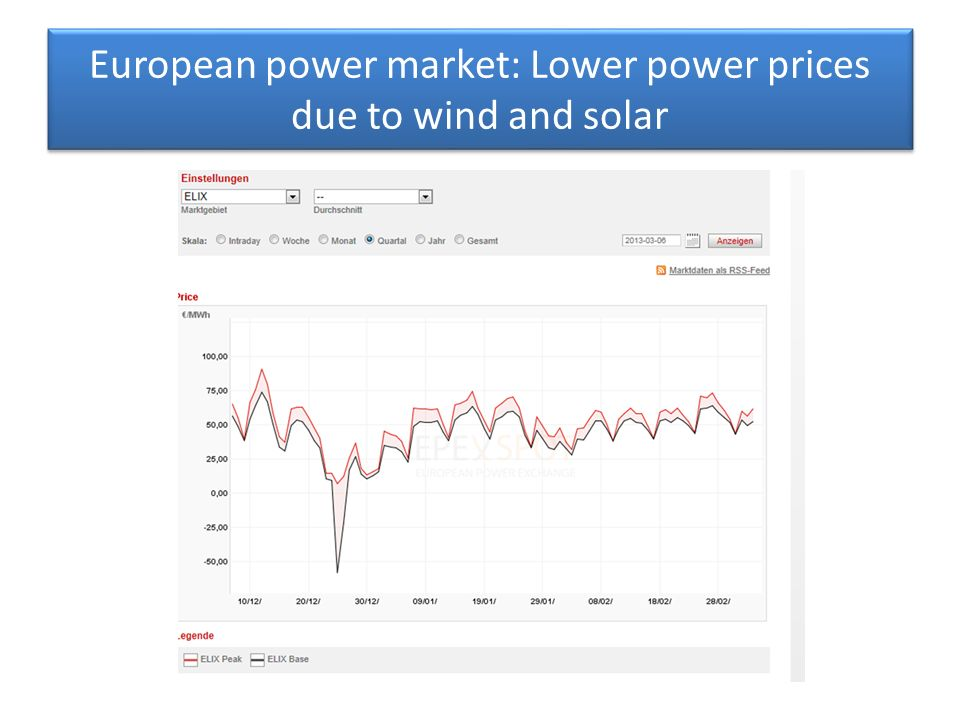 European power market: Lower power prices due to wind and solar
