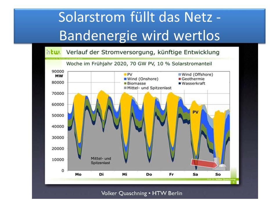 Solarstrom füllt das Netz - Bandenergie wird wertlos