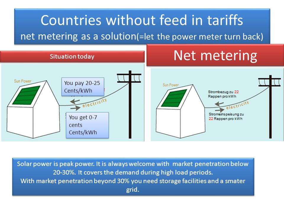 Countries without feed in tariffs net metering as a solution (=let the power meter turn back) Situation today Net metering Solar power is peak power.