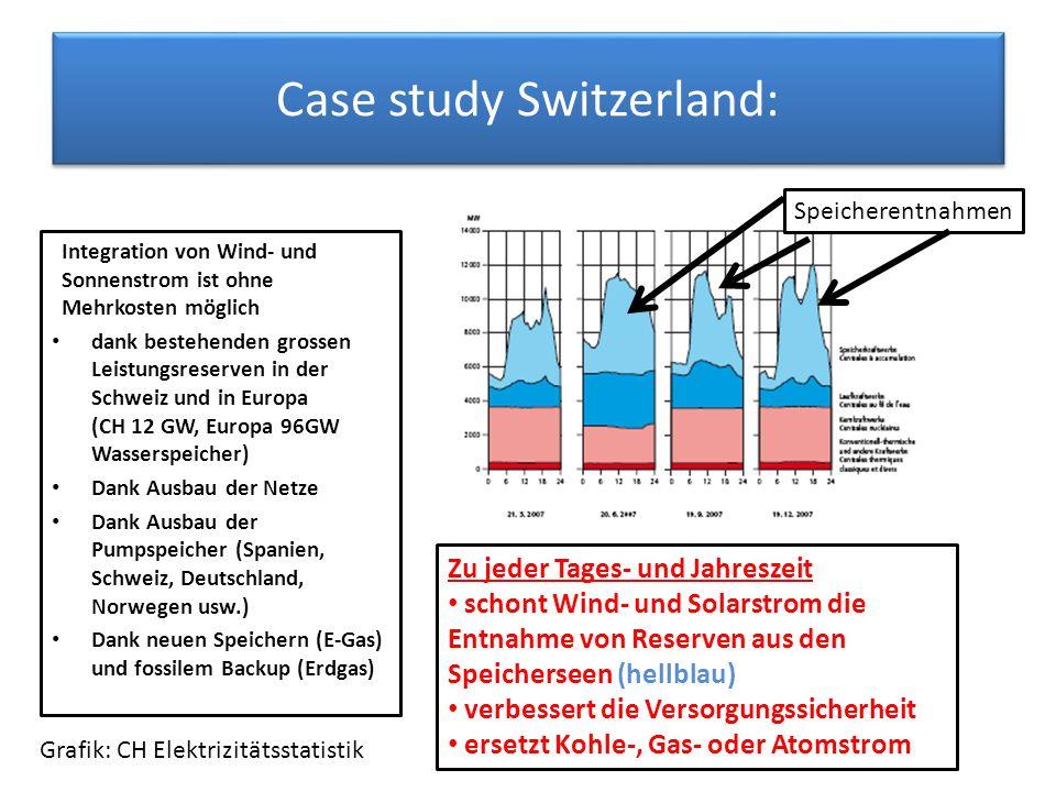 Case study Switzerland: Integration von Wind- und Sonnenstrom ist ohne Mehrkosten möglich dank bestehenden grossen Leistungsreserven in der Schweiz und in Europa (CH 12 GW, Europa 96GW Wasserspeicher) Dank Ausbau der Netze Dank Ausbau der Pumpspeicher (Spanien, Schweiz, Deutschland, Norwegen usw.) Dank neuen Speichern (E-Gas) und fossilem Backup (Erdgas) Zu jeder Tages- und Jahreszeit schont Wind- und Solarstrom die Entnahme von Reserven aus den Speicherseen (hellblau) verbessert die Versorgungssicherheit ersetzt Kohle-, Gas- oder Atomstrom Speicherentnahmen Grafik: CH Elektrizitätsstatistik