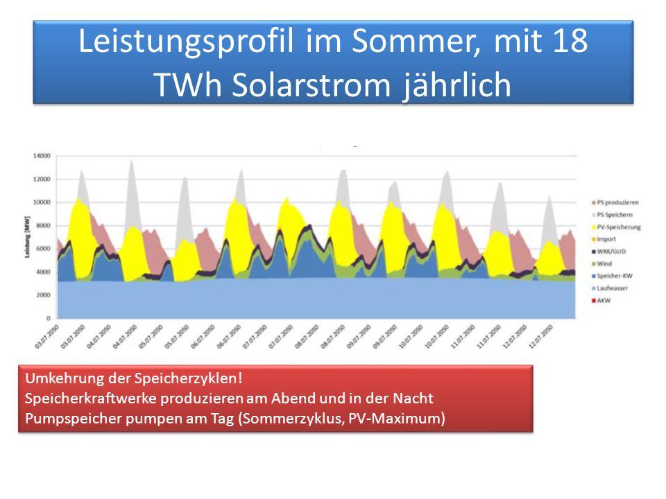 Leistungsprofil im Sommer, mit 18 TWh Solarstrom jährlich Umkehrung der Speicherzyklen.