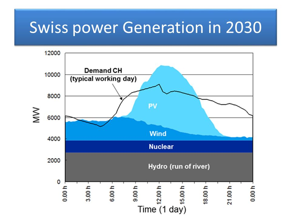 Swiss power Generation in 2030