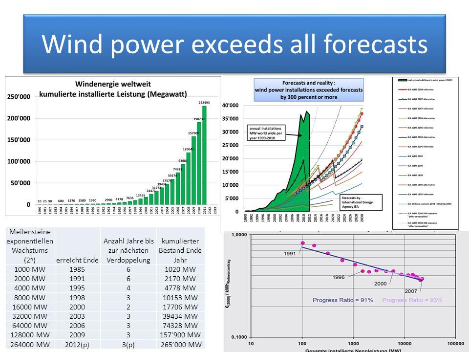 Wind power exceeds all forecasts Meilensteine exponentiellen Wachstums (2 n )erreicht Ende Anzahl Jahre bis zur nächsten Verdoppelung kumulierter Bestand Ende Jahr 1000 MW198561020 MW 2000 MW199162170 MW 4000 MW199544778 MW 8000 MW1998310153 MW 16000 MW2000217706 MW 32000 MW2003339434 MW 64000 MW2006374328 MW 128000 MW20093157 900 MW 264000 MW2012(p)3(p) 265000 MW