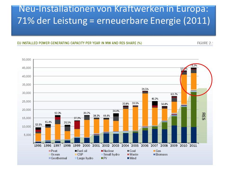 Neu-Installationen von Kraftwerken in Europa: 71% der Leistung = erneuerbare Energie (2011)