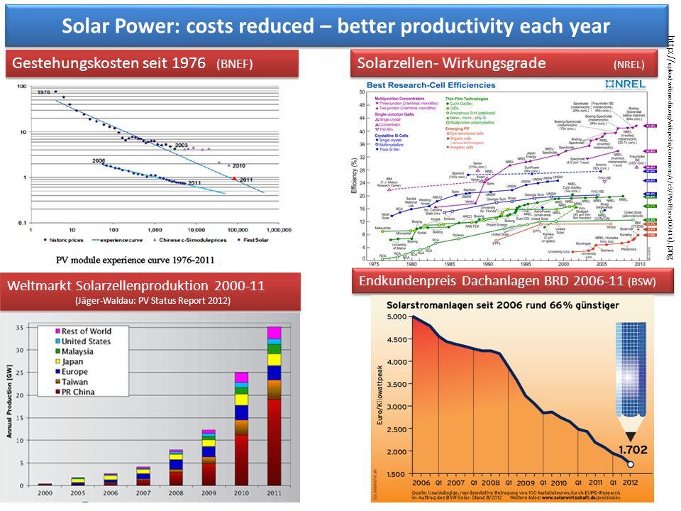 Weltmarkt Solarzellenproduktion 2000-11 (Jäger-Waldau: PV Status Report 2012) Weltmarkt Solarzellenproduktion 2000-11 (Jäger-Waldau: PV Status Report 2012) Solar Power: costs reduced – better productivity each year Gestehungskosten seit 1976 (BNEF) Solarzellen- Wirkungsgrade (NREL) Endkundenpreis Dachanlagen BRD 2006-11 (BSW) http:// upload.wikimedia.org/wikipedia/commons/c/c9/PVeff(rev100414 ).png