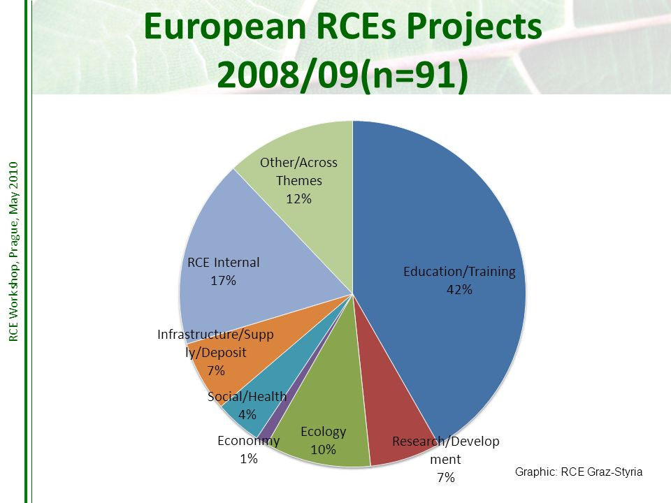 European RCEs Projects 2008/09(n=91) Graphic: RCE Graz-Styria RCE Workshop, Prague, May 2010