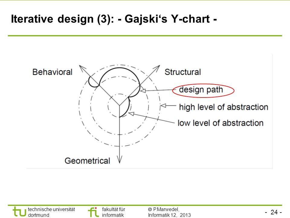 - 24 - technische universität dortmund fakultät für informatik P.Marwedel, Informatik 12, 2013 Iterative design (3): - Gajskis Y-chart -