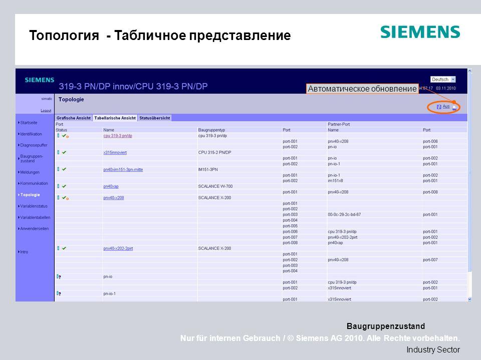 Nur für internen Gebrauch / © Siemens AG 2010. Alle Rechte vorbehalten. Industry Sector Топология - Табличное представление Baugruppenzustand Автомати
