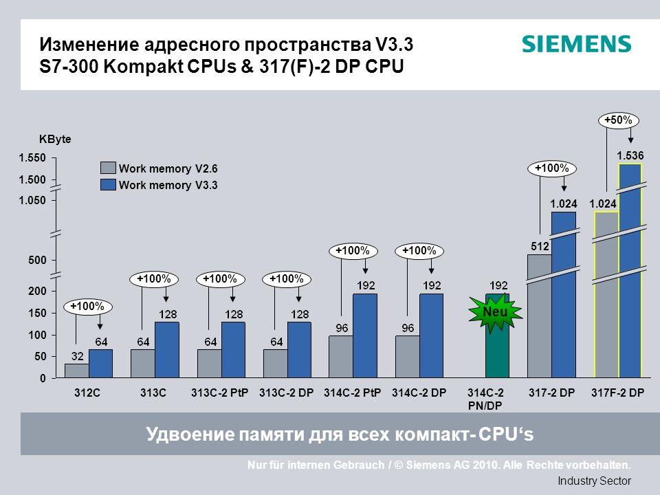 Nur für internen Gebrauch / © Siemens AG 2010. Alle Rechte vorbehalten. Industry Sector Изменение адресного пространства V3.3 S7-300 Kompakt CPUs & 31