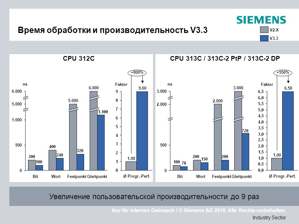 Nur für internen Gebrauch / © Siemens AG 2010. Alle Rechte vorbehalten. Industry Sector Время обработки и производительность V3.3 Увеличение пользоват