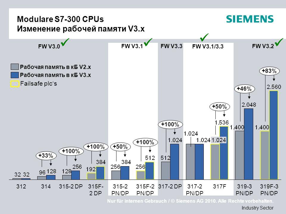 Nur für internen Gebrauch / © Siemens AG 2010. Alle Rechte vorbehalten. Industry Sector Modulare S7-300 CPUs Изменение рабочей памяти V3.x Рабочая пам
