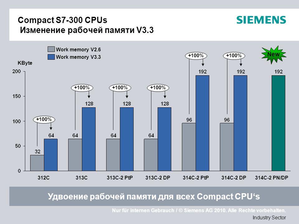 Nur für internen Gebrauch / © Siemens AG 2010. Alle Rechte vorbehalten. Industry Sector Сompaсt S7-300 CPUs Изменение рабочей памяти V3.3 314C-2 PtP +
