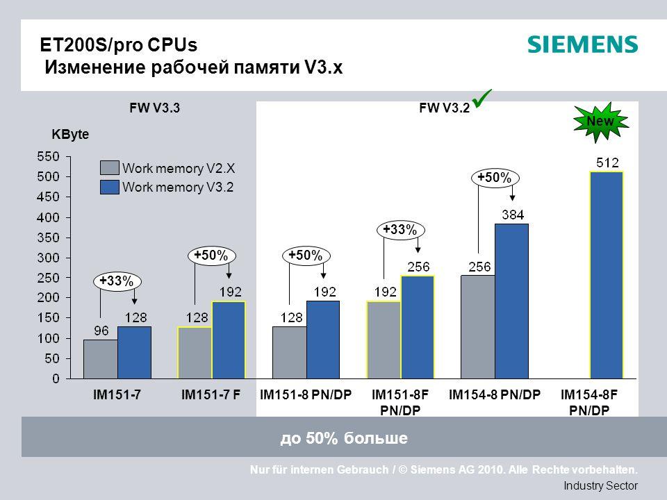 Nur für internen Gebrauch / © Siemens AG 2010. Alle Rechte vorbehalten. Industry Sector ET200S/pro CPUs Изменение рабочей памяти V3.x KByte +33% +50%