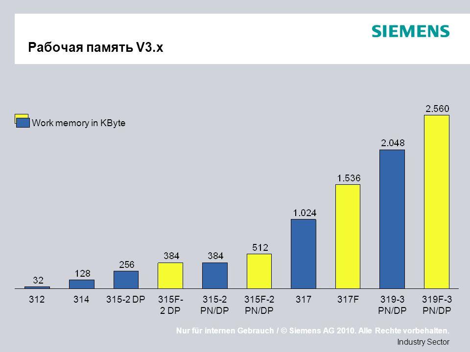 Nur für internen Gebrauch / © Siemens AG 2010. Alle Rechte vorbehalten. Industry Sector Рабочая память V3.x 319F-3 PN/DP319-3 PN/DP 317F317315F-2 PN/D