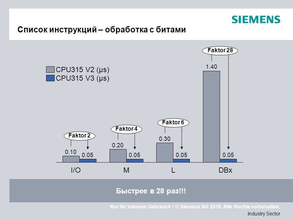 Nur für internen Gebrauch / © Siemens AG 2010. Alle Rechte vorbehalten. Industry Sector Список инструкций – обработка с битами Быстрее в 28 раз!!! L 0