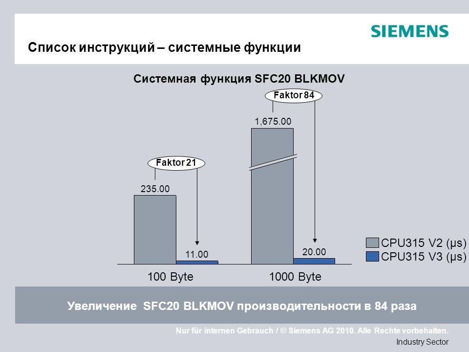 Nur für internen Gebrauch / © Siemens AG 2010. Alle Rechte vorbehalten. Industry Sector Список инструкций – системные функции Faktor 84 Faktor 21 1000