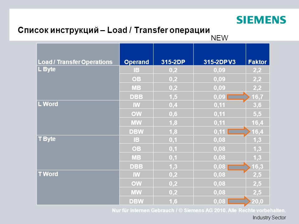 Nur für internen Gebrauch / © Siemens AG 2010. Alle Rechte vorbehalten. Industry Sector Список инструкций – Load / Transfer операции Load / Transfer O