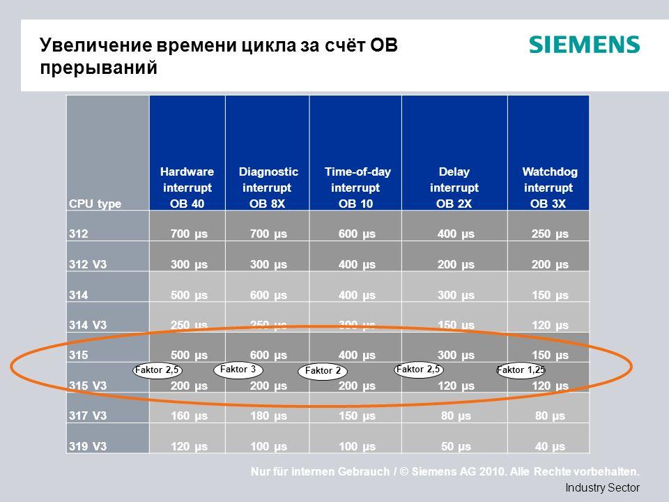 Nur für internen Gebrauch / © Siemens AG 2010. Alle Rechte vorbehalten. Industry Sector Увеличение времени цикла за счёт OB прерываний CPU type Hardwa