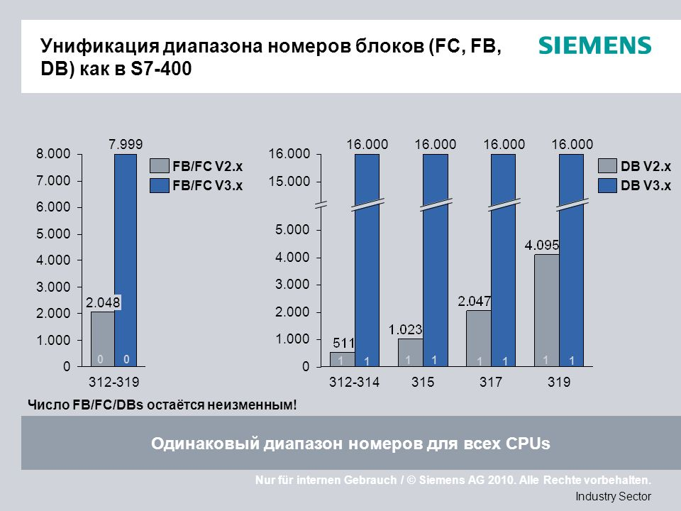 Nur für internen Gebrauch / © Siemens AG 2010. Alle Rechte vorbehalten. Industry Sector Унификация диапазона номеров блоков (FC, FB, DB) как в S7-400
