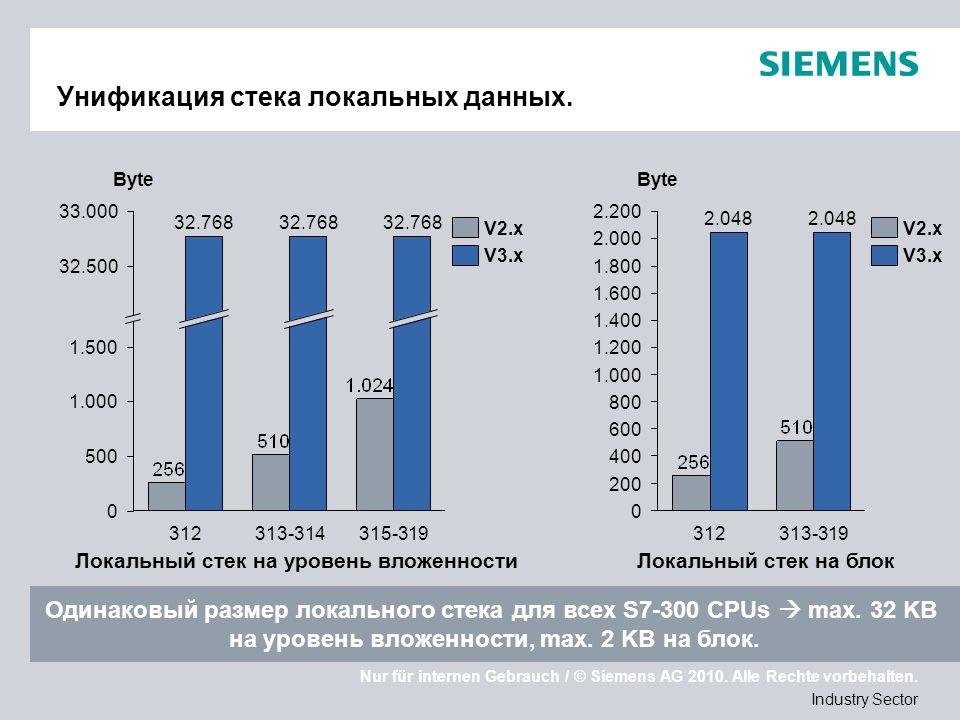 Nur für internen Gebrauch / © Siemens AG 2010. Alle Rechte vorbehalten. Industry Sector Унификация стека локальных данных. V3.x V2.x Byte 500 33.000 3