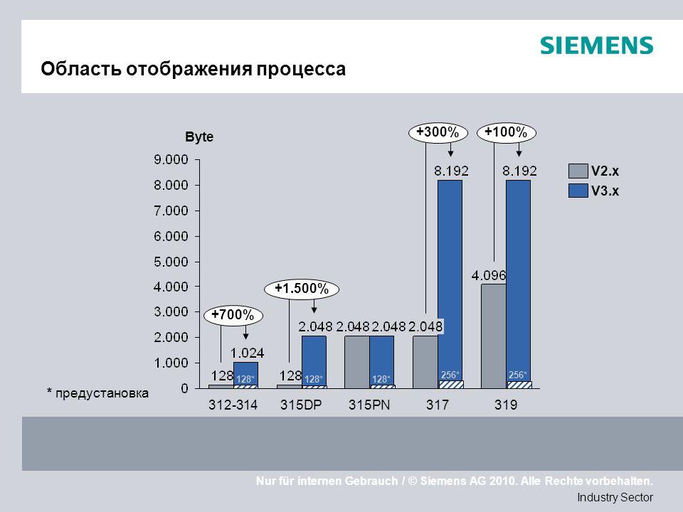 Nur für internen Gebrauch / © Siemens AG 2010. Alle Rechte vorbehalten. Industry Sector Область отображения процесса 319 2.048 317315PN312-314315DP V2