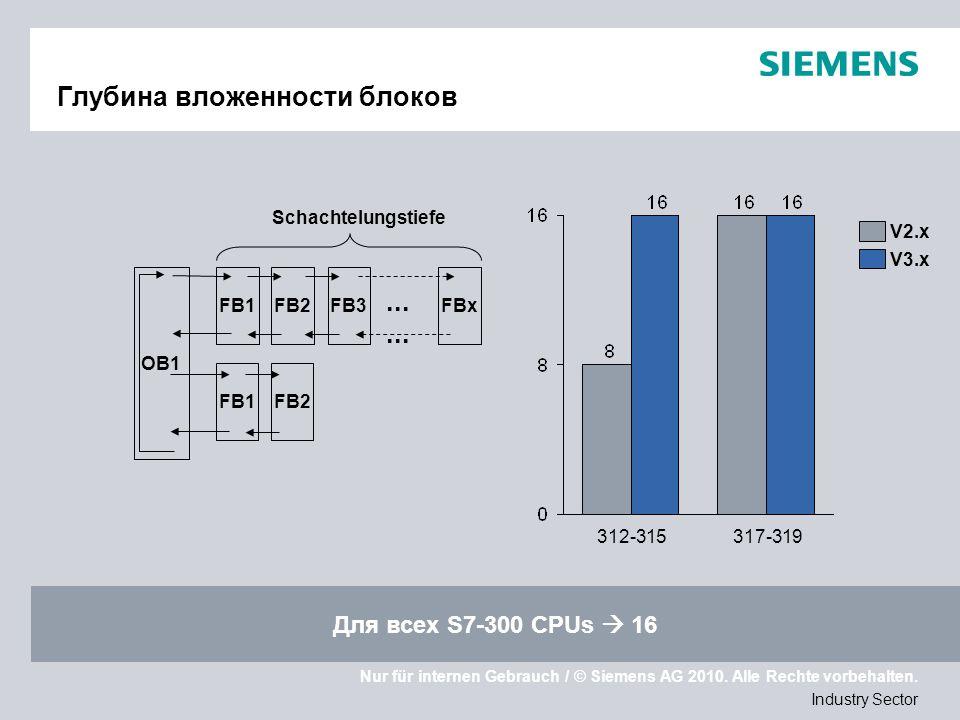 Nur für internen Gebrauch / © Siemens AG 2010. Alle Rechte vorbehalten. Industry Sector Глубина вложенности блоков OB1 FB1FB2FB3... FBx FB1FB2 Schacht