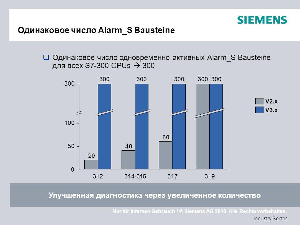 Nur für internen Gebrauch / © Siemens AG 2010. Alle Rechte vorbehalten. Industry Sector Одинаковое число Alarm_S Bausteine Одинаковое число одновремен