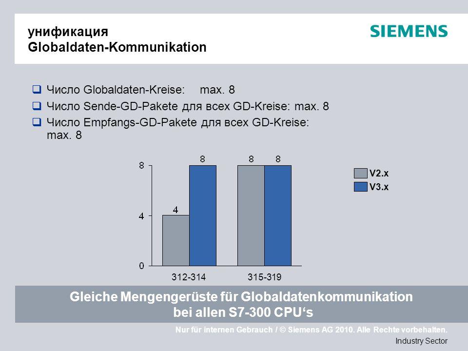 Nur für internen Gebrauch / © Siemens AG 2010. Alle Rechte vorbehalten. Industry Sector унификация Globaldaten-Kommunikation Число Globaldaten-Kreise: