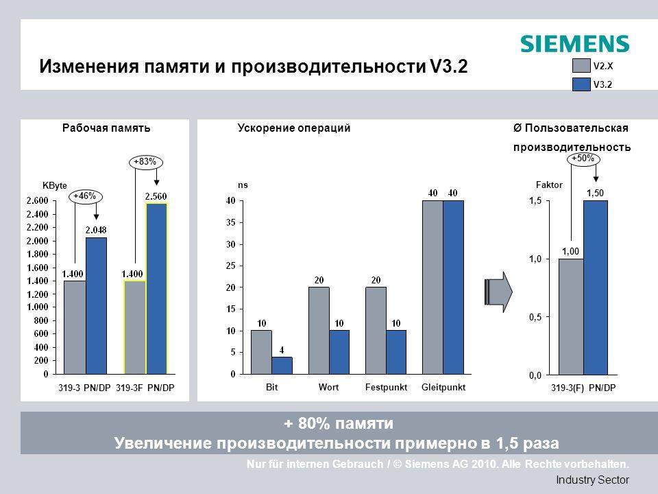 Nur für internen Gebrauch / © Siemens AG 2010. Alle Rechte vorbehalten. Industry Sector Изменения памяти и производительности V3.2 + 80% памяти Увелич