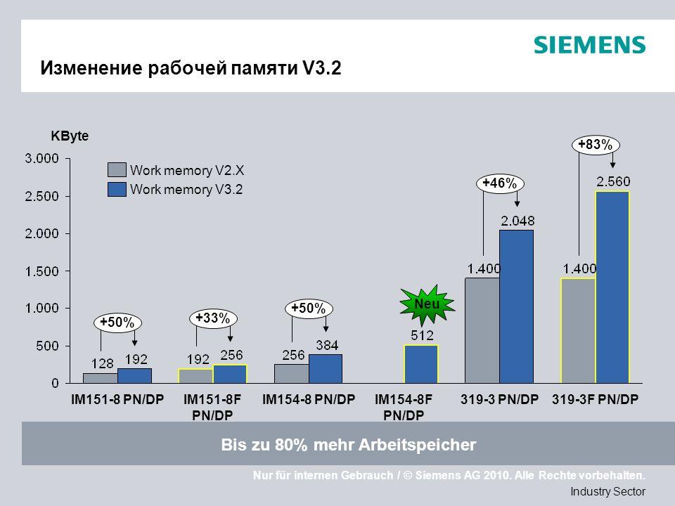 Nur für internen Gebrauch / © Siemens AG 2010. Alle Rechte vorbehalten. Industry Sector Изменение рабочей памяти V3.2 +50% +33% +50% +83% +46% IM151-8