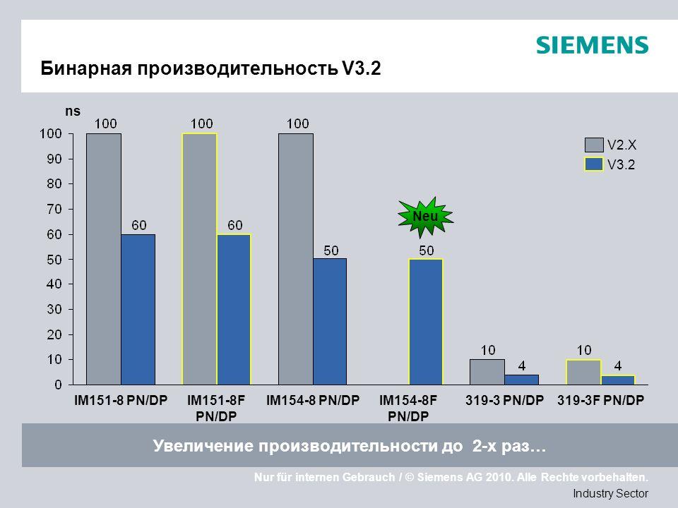 Nur für internen Gebrauch / © Siemens AG 2010. Alle Rechte vorbehalten. Industry Sector Бинарная производительность V3.2 Увеличение производительности