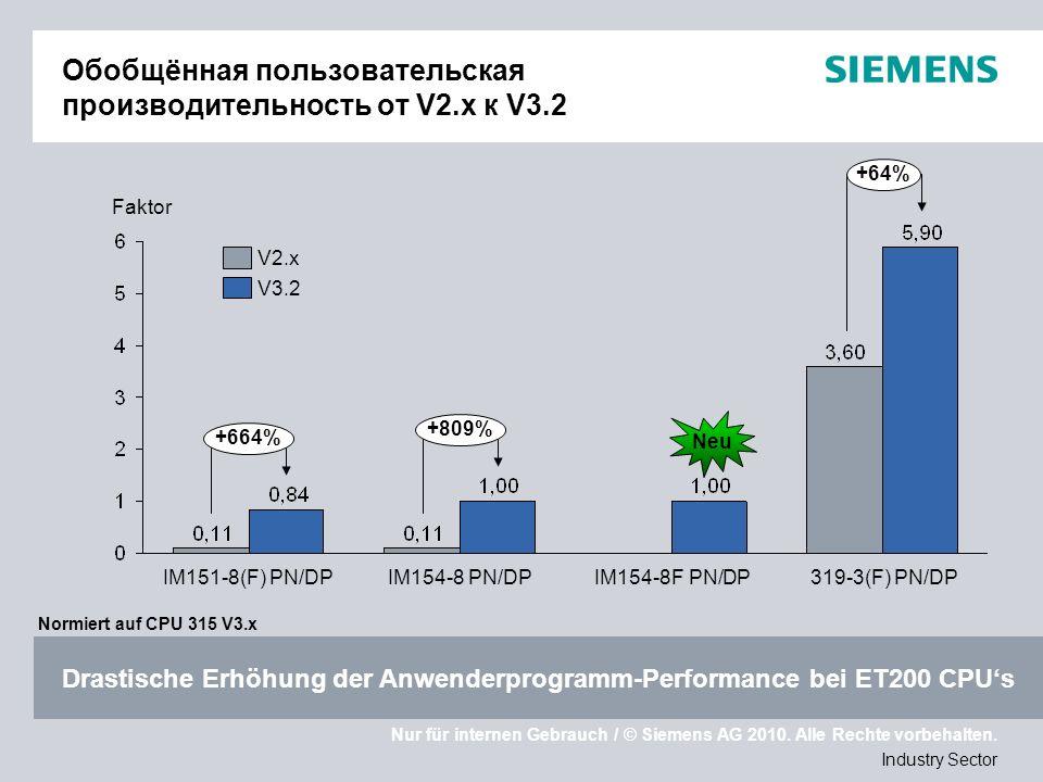 Nur für internen Gebrauch / © Siemens AG 2010. Alle Rechte vorbehalten. Industry Sector Обобщённая пользовательская производительность от V2.x к V3.2
