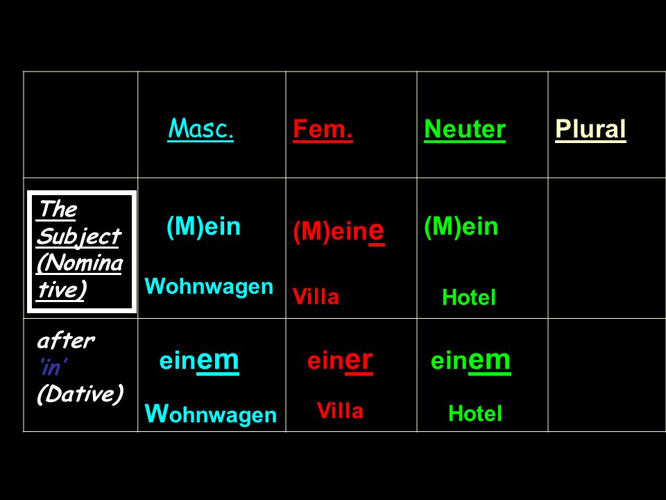 Mein Hotel (Subject – Nominative) BECOMES (after in – DATIVE) In sentence 2 a hotel follows the preposition in this triggers off the following change