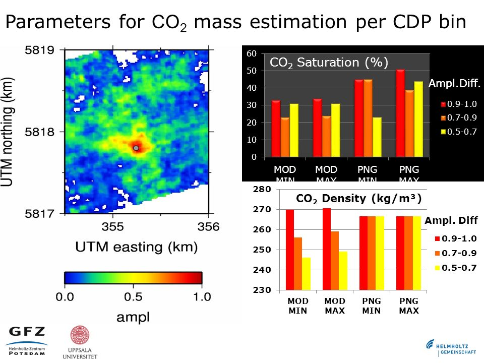 Parameters for CO 2 mass estimation per CDP bin