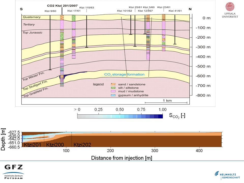 Volumetric estimation based on velocity push-down Structural model V 0 Caprock V 1 Aquifer V 0 Auitard V2V2