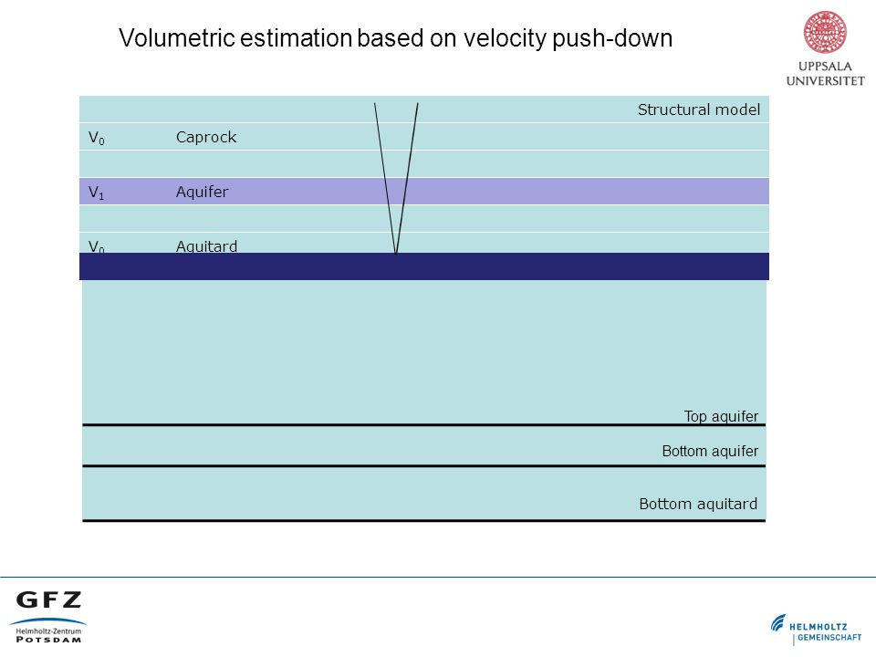 Volumetric estimation based on velocity push-down Structural model V 0 Caprock V 1 Aquifer V 0 Aquitard Top aquifer Bottom aquifer Bottom aquitard