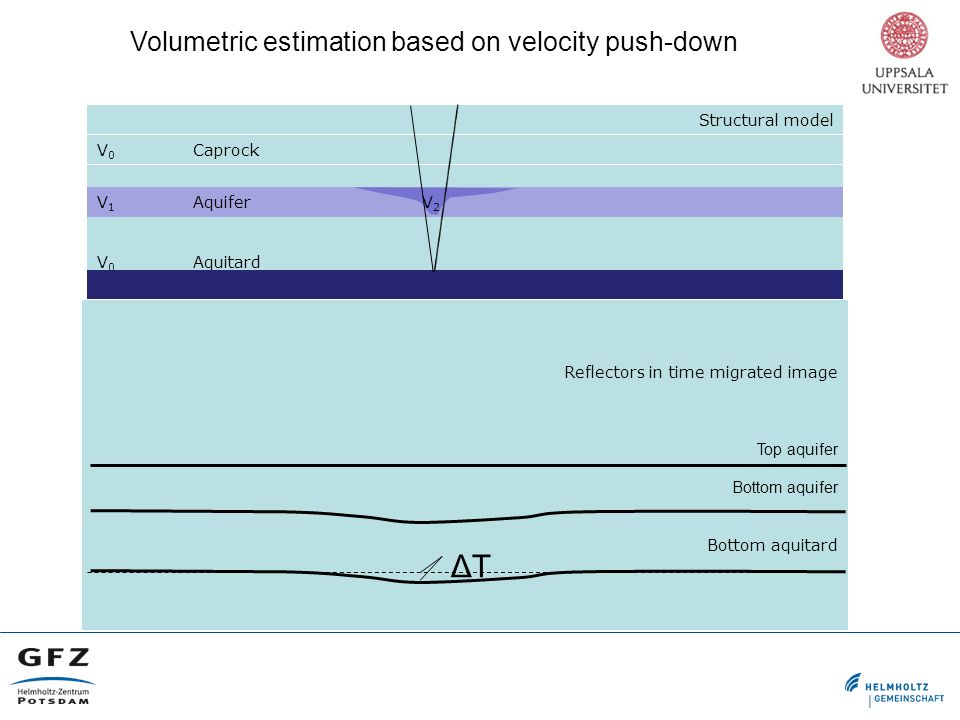 Volumetric estimation based on velocity push-down Structural model V 0 Caprock V 1 Aquifer V 0 Aquitard Reflectors in time migrated image Top aquifer Bottom aquifer Bottom aquitard ΔTΔT V2V2