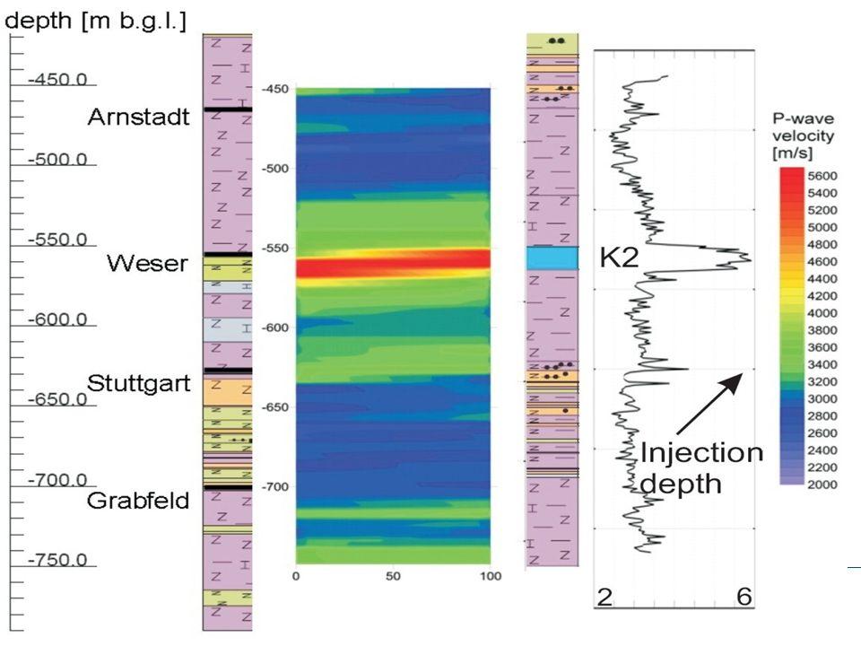 Geology of Ketzin Structural model V 0 Caprock V 1 Aquifer V 0 Auitard V2V2