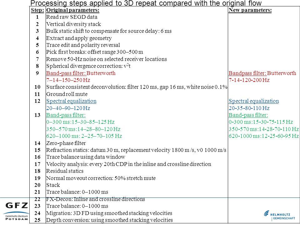 Step: 1 2 3 4 5 6 7 8 9 10 11 12 13 14 15 16 17 18 19 20 21 22 23 24 25 Original parameters: Read raw SEGD data Vertical diversity stack Bulk static s