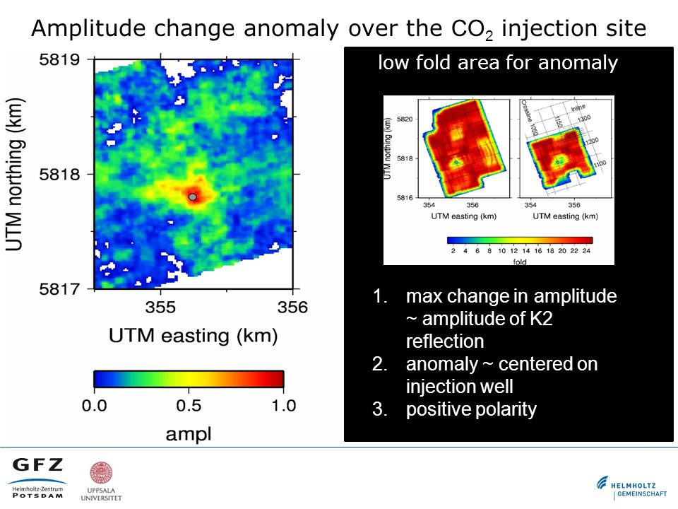 Amplitude change anomaly over the CO 2 injection site low fold area for anomaly 1.max change in amplitude ~ amplitude of K2 reflection 2.anomaly ~ cen