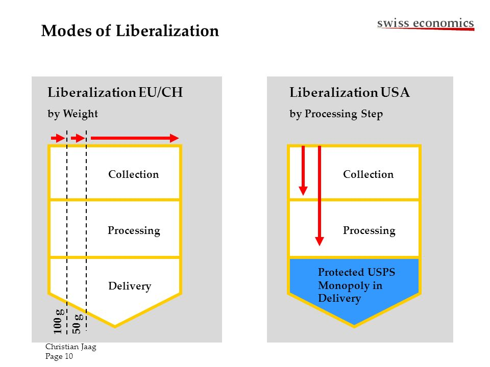 Modes of Liberalization Collection Delivery Processing 100 g 50 g Liberalization EU/CH by Weight Liberalization USA by Processing Step Protected USPS