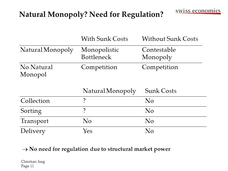 Natural Monopoly? Need for Regulation? With Sunk CostsWithout Sunk Costs Natural MonopolyMonopolistic Bottleneck Contestable Monopoly No Natural Monop