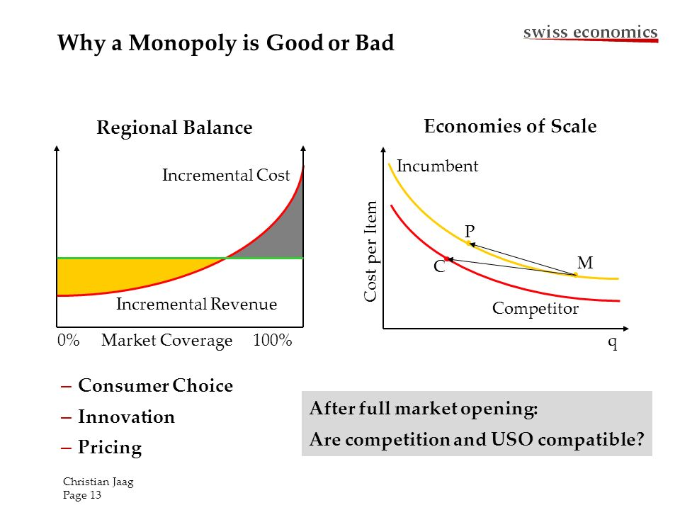 Why a Monopoly is Good Incremental Cost 0% Market Coverage 100% Incremental Revenue q Incumbent Competitor Cost per Item M P C Regional Balance Economies of Scale – Consumer Choice – Innovation – Pricing or Bad Christian Jaag Page 13 After full market opening: Are competition and USO compatible