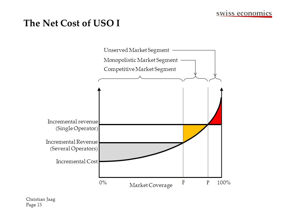The Net Cost of USO I Christian Jaag Page 15 Incremental Cost 0% 100% Incremental Revenue (Several Operators) Incremental revenue (Single Operator) Competitive Market Segment Monopolistic Market Segment Unserved Market Segment Market Coverage