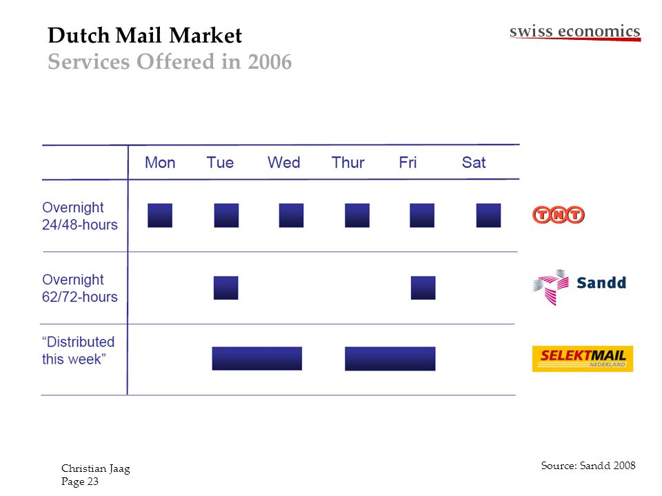 Dutch Mail Market Services Offered in 2006 Source: Sandd 2008 Christian Jaag Page 23